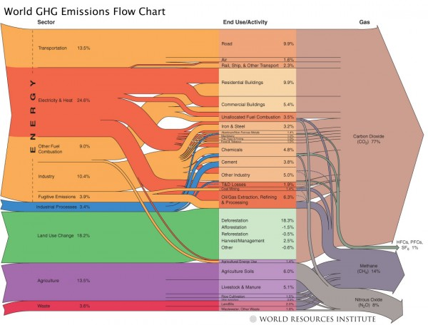 Sankey diagram of energy use to GHG emissions