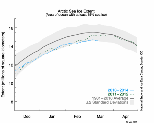 NSIDC daily arctic sea ice