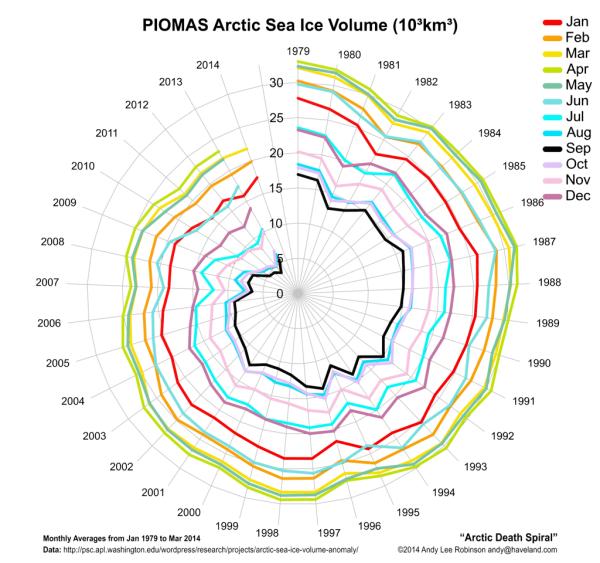 Arctic Death Spiral