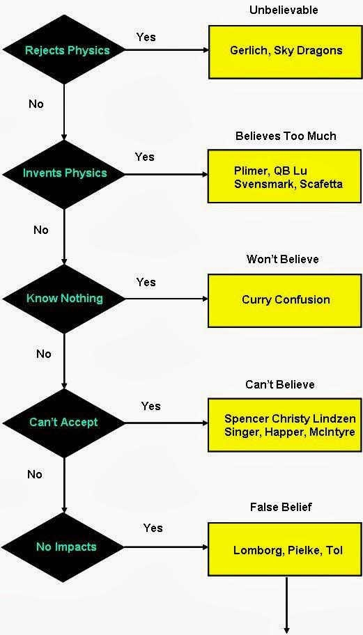 Denialism Flow Chart