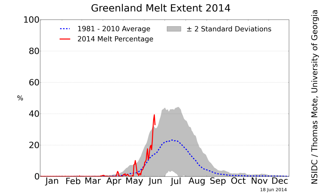 graphical depiction of Greenland's melt extent 2014
